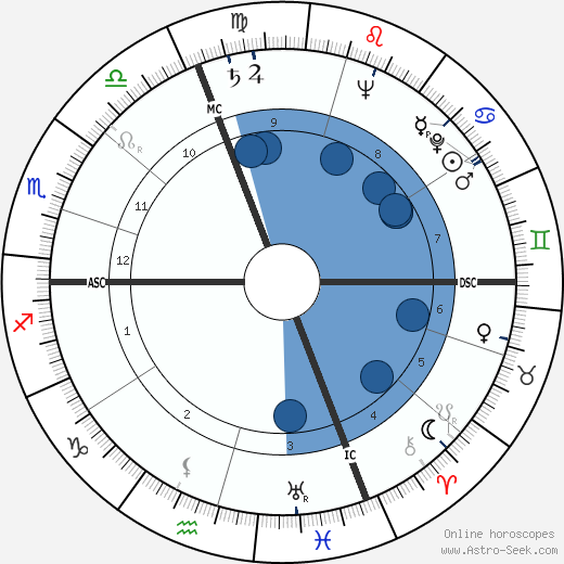 Frédéric Dard wikipedia, horoscope, astrology, instagram