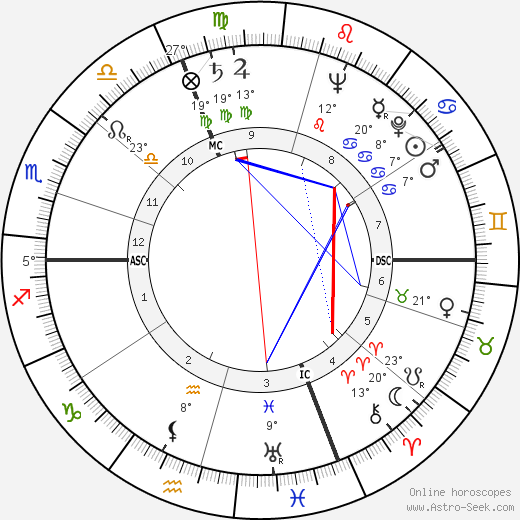 Frédéric Dard birth chart, biography, wikipedia 2018, 2019