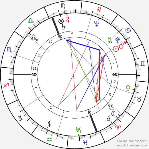 Frédéric Dard astro natal birth chart, Frédéric Dard horoscope, astrology