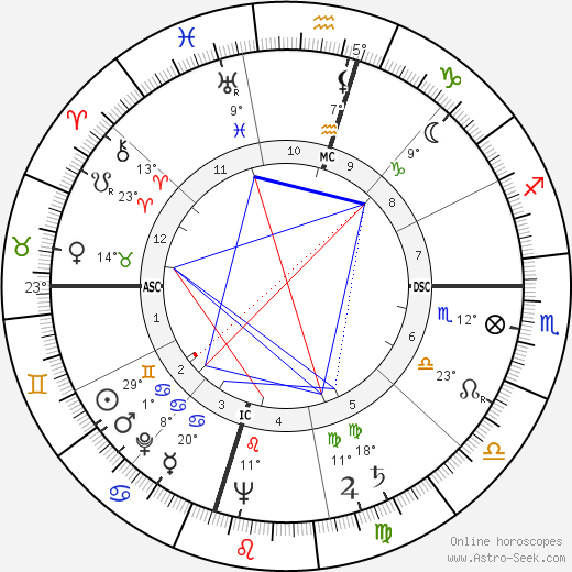 George Marion Seignious birth chart, biography, wikipedia 2017, 2018
