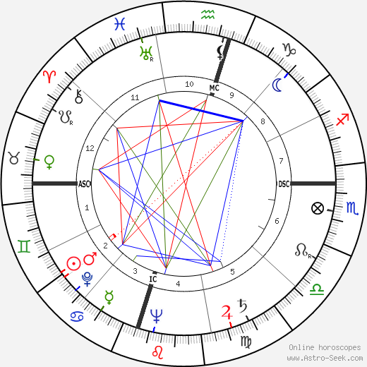 George Marion Seignious astro natal birth chart, George Marion Seignious horoscope, astrology