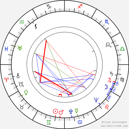 Ilse Werner astro natal birth chart, Ilse Werner horoscope, astrology