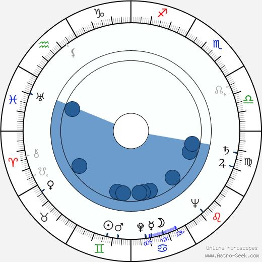 Ján Klimo wikipedia, horoscope, astrology, instagram