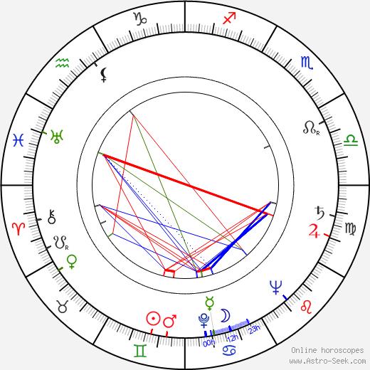 Ján Klimo tema natale, oroscopo, Ján Klimo oroscopi gratuiti, astrologia