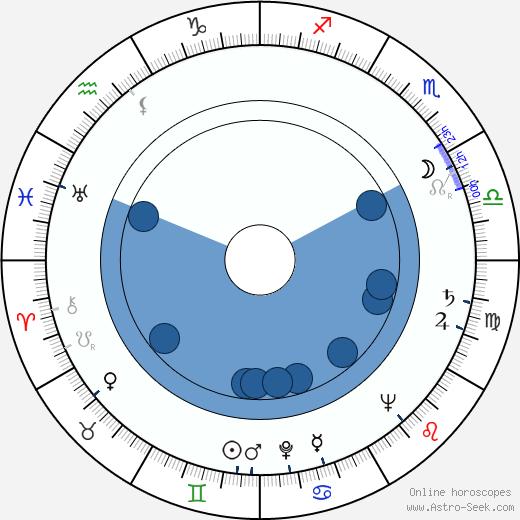 Jan Waldmann wikipedia, horoscope, astrology, instagram