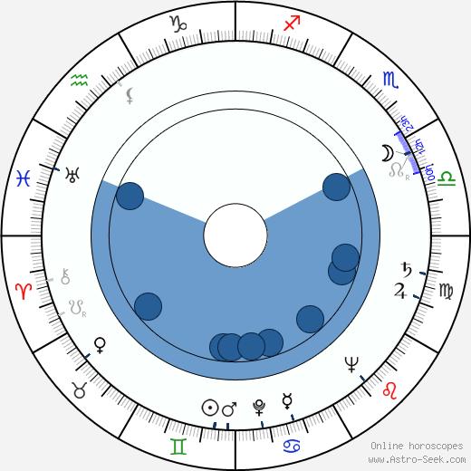 Jan Wilkowski wikipedia, horoscope, astrology, instagram