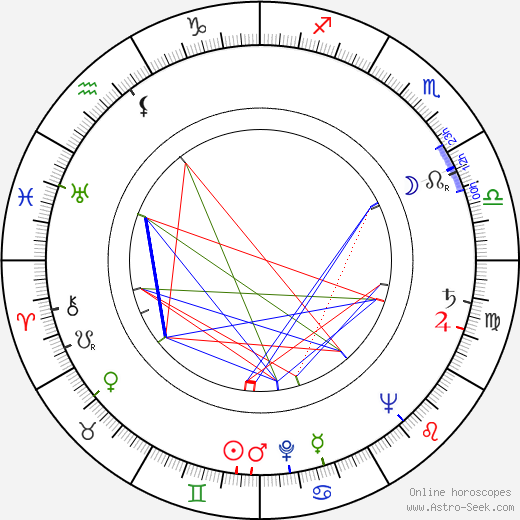 Jan Wilkowski birth chart, Jan Wilkowski astro natal horoscope, astrology