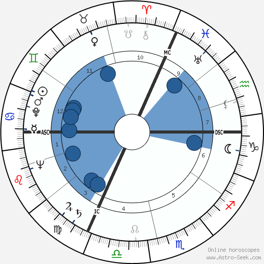 Jane Russell horoscope, astrology, sign, zodiac, date of birth, instagram
