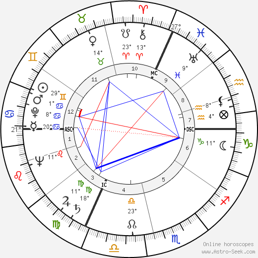 Jane Russell birth chart, biography, wikipedia 2018, 2019