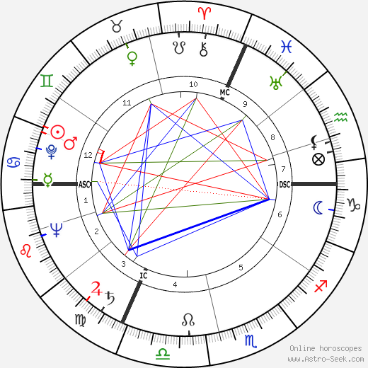 Jane Russell astro natal birth chart, Jane Russell horoscope, astrology