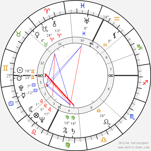Jerry Dunphy birth chart, biography, wikipedia 2019, 2020