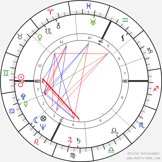 Jerry Dunphy astro natal birth chart, Jerry Dunphy horoscope, astrology