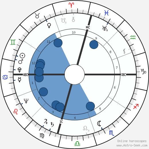 Jones E. Bolt wikipedia, horoscope, astrology, instagram