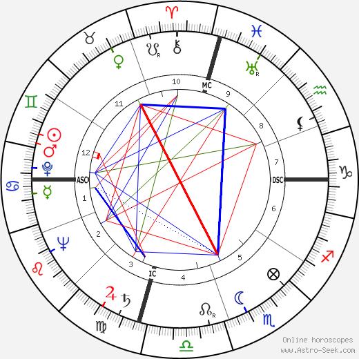 Jones E. Bolt день рождения гороскоп, Jones E. Bolt Натальная карта онлайн