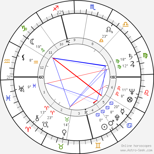 Judy Holliday birth chart, biography, wikipedia 2019, 2020