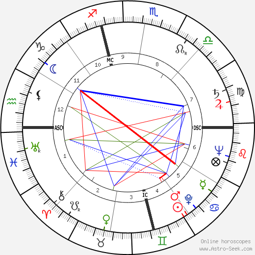 Judy Holliday astro natal birth chart, Judy Holliday horoscope, astrology