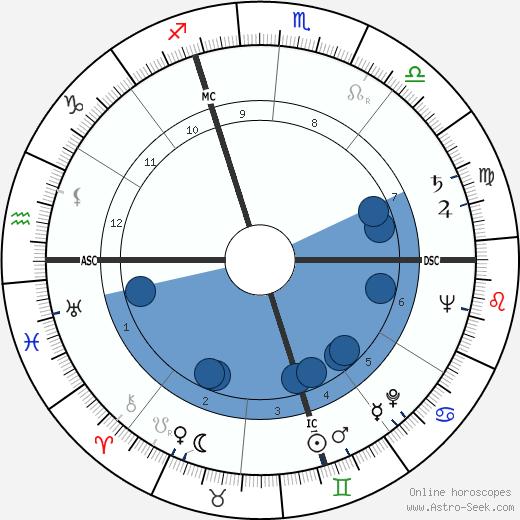 Lendon H. Smith wikipedia, horoscope, astrology, instagram
