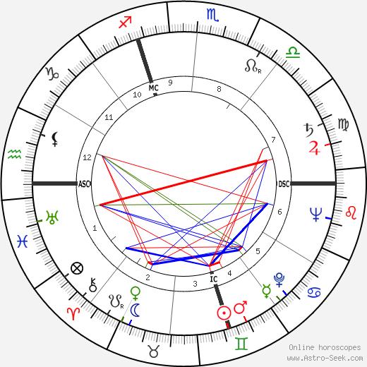 Lendon H. Smith birth chart, Lendon H. Smith astro natal horoscope, astrology