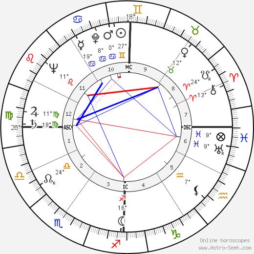 Louis Jourdan birth chart, biography, wikipedia 2020, 2021