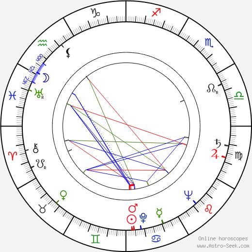 Miroslav Hubáček birth chart, Miroslav Hubáček astro natal horoscope, astrology