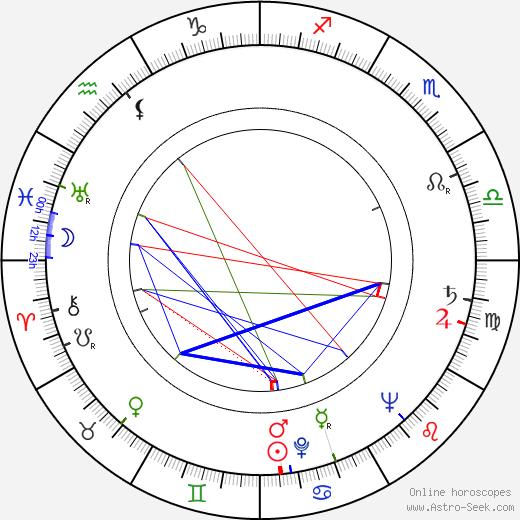 Muriel Pavlow astro natal birth chart, Muriel Pavlow horoscope, astrology