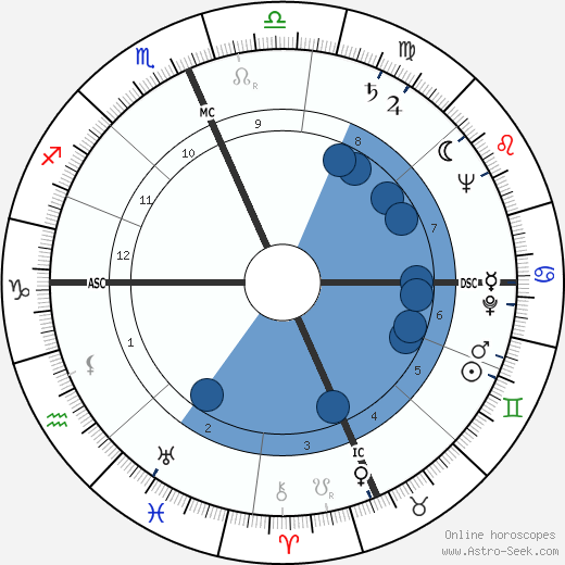 Prince Philip, Duke of Edinburgh wikipedia, horoscope, astrology, instagram