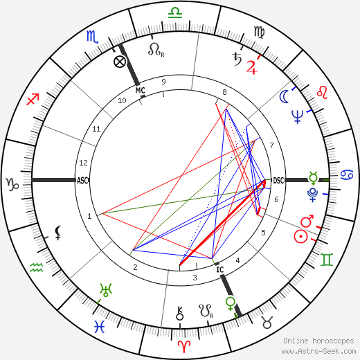 Prince Philip, Duke of Edinburgh astro natal birth chart, Prince Philip, Duke of Edinburgh horoscope, astrology
