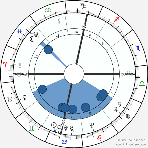 Richard Beatty Anderson wikipedia, horoscope, astrology, instagram