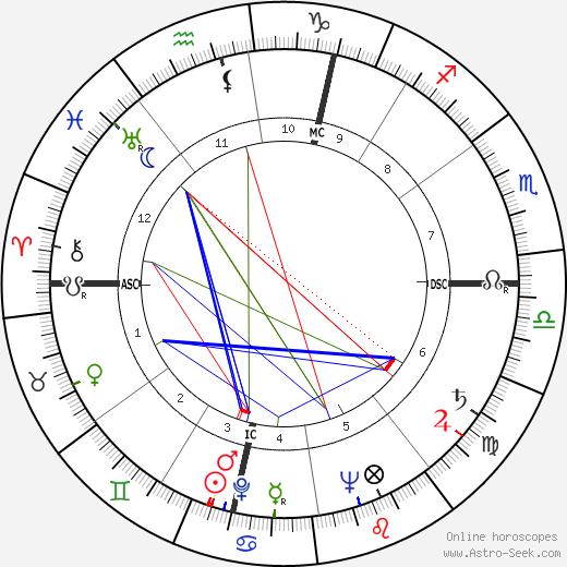 Richard Beatty Anderson tema natale, oroscopo, Richard Beatty Anderson oroscopi gratuiti, astrologia