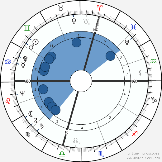 Robert Leachman wikipedia, horoscope, astrology, instagram