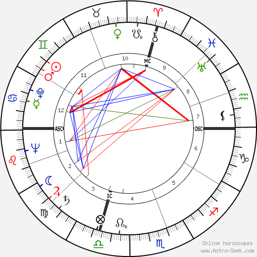 Robert Leachman tema natale, oroscopo, Robert Leachman oroscopi gratuiti, astrologia