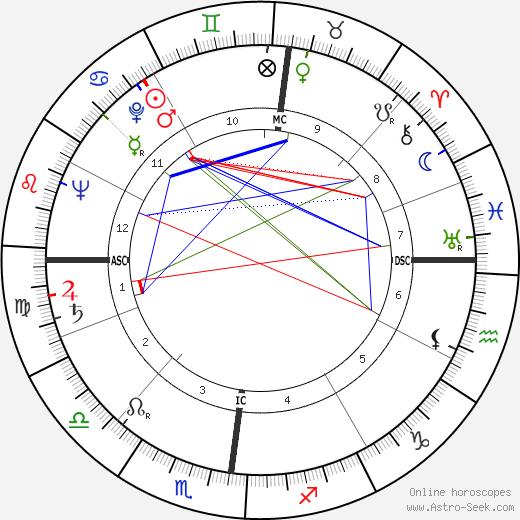 Roger Piel tema natale, oroscopo, Roger Piel oroscopi gratuiti, astrologia