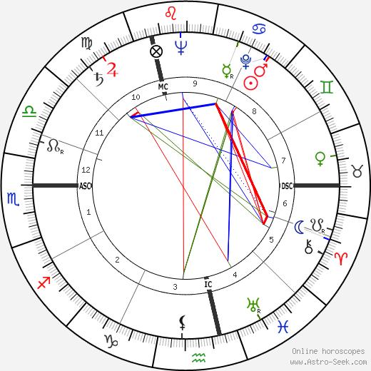Stéphane Dakoski birth chart, Stéphane Dakoski astro natal horoscope, astrology