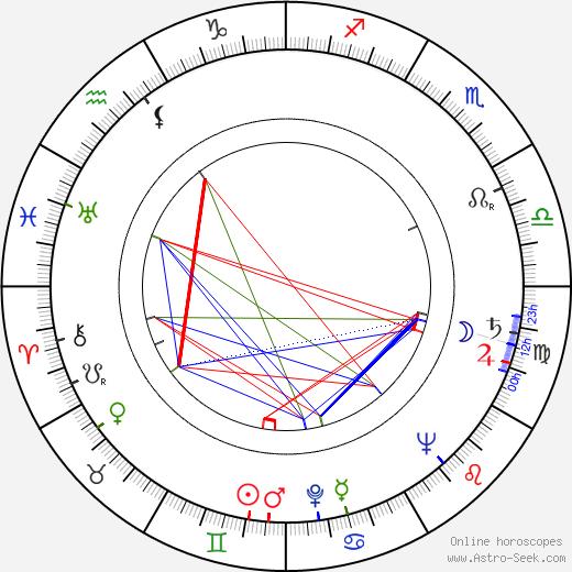 Vera Ralston birth chart, Vera Ralston astro natal horoscope, astrology