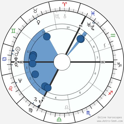 Violette Szabo wikipedia, horoscope, astrology, instagram