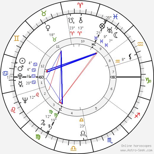 Violette Szabo birth chart, biography, wikipedia 2020, 2021