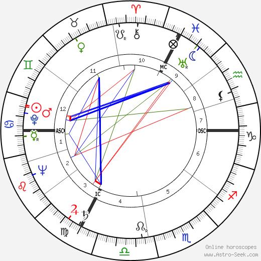 Violette Szabo birth chart, Violette Szabo astro natal horoscope, astrology