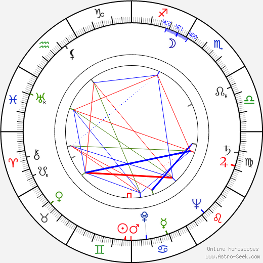 Wesley Lau birth chart, Wesley Lau astro natal horoscope, astrology