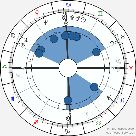 William Self wikipedia, horoscope, astrology, instagram