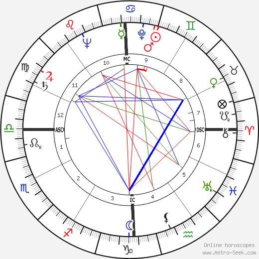 William Self tema natale, oroscopo, William Self oroscopi gratuiti, astrologia