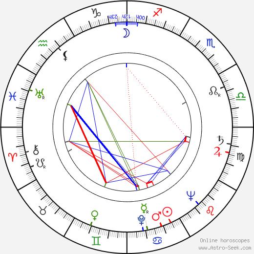 Acquanetta birth chart, Acquanetta astro natal horoscope, astrology