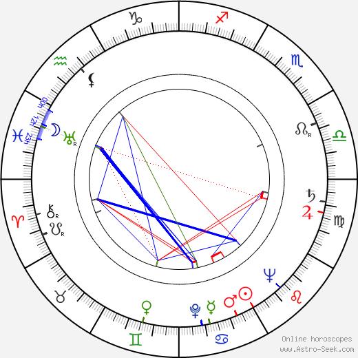 Akiko Kazami astro natal birth chart, Akiko Kazami horoscope, astrology