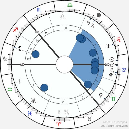Alick Isaacs wikipedia, horoscope, astrology, instagram