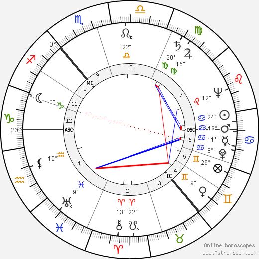Alick Isaacs birth chart, biography, wikipedia 2019, 2020