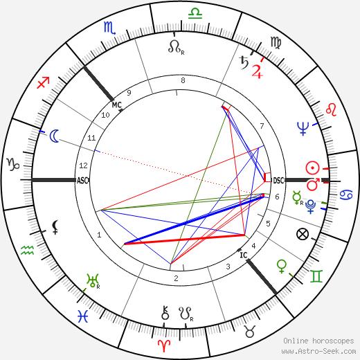 Alick Isaacs birth chart, Alick Isaacs astro natal horoscope, astrology