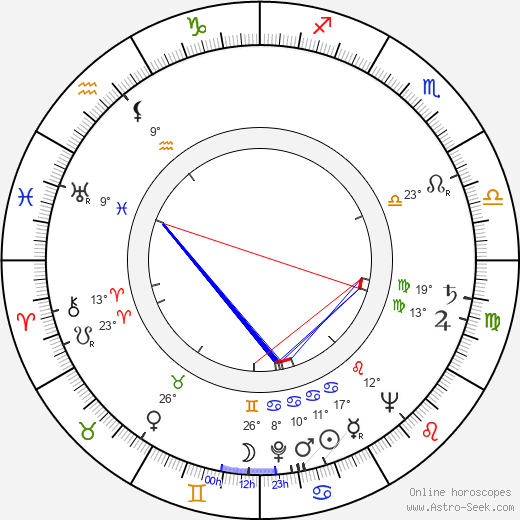 Augustín Kubáň birth chart, biography, wikipedia 2019, 2020