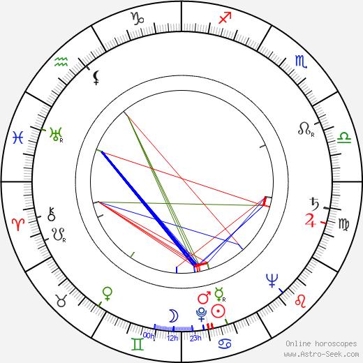 Augustín Kubáň tema natale, oroscopo, Augustín Kubáň oroscopi gratuiti, astrologia