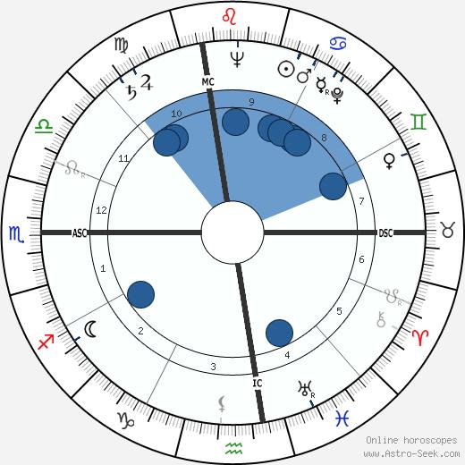 Bernard William Rogers wikipedia, horoscope, astrology, instagram