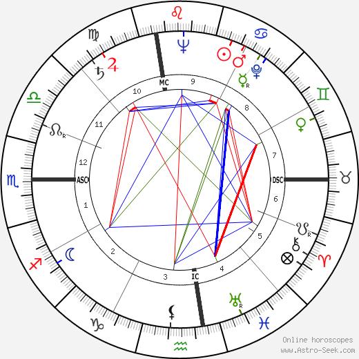 Bernard William Rogers tema natale, oroscopo, Bernard William Rogers oroscopi gratuiti, astrologia