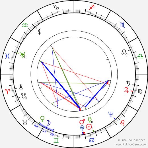Catherine McLeod birth chart, Catherine McLeod astro natal horoscope, astrology